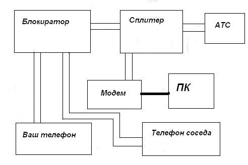 Схемы подключения к интернет