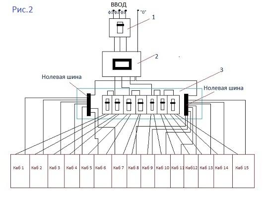 Это принципиальная схема подключения трех фазного счетчика и квартир или кабинетов где: 1.Общий, трех фазный